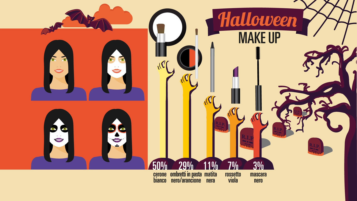 Halloween makeup: trucchetto o scherzetto? | Web tips and pills